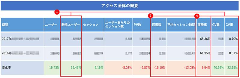 ユーザーサマリーの期間比較表