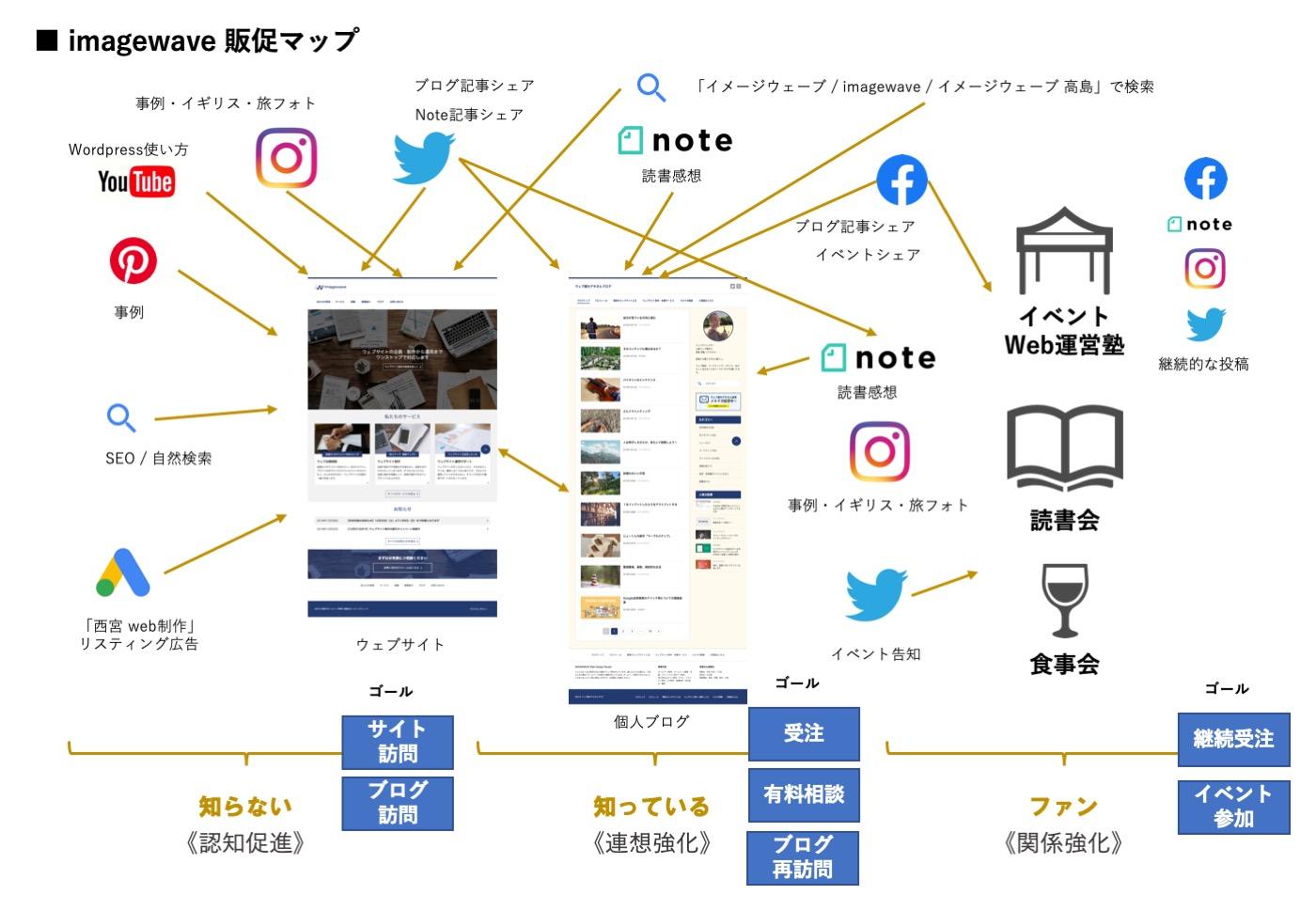 販促の全体像を把握するサイト集客マップ